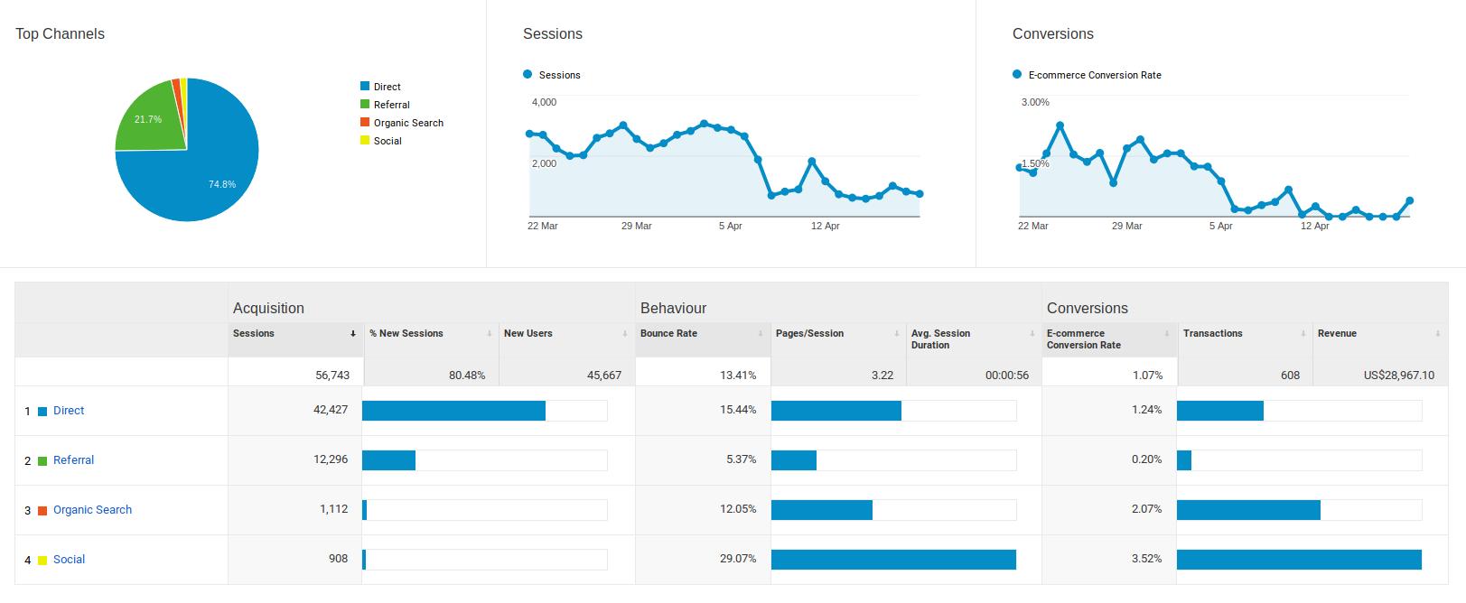 Data Visualization Marketing