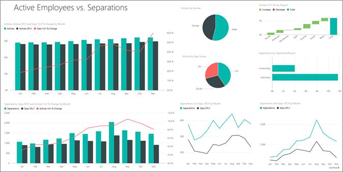 Data Visualization Recursos Humanos