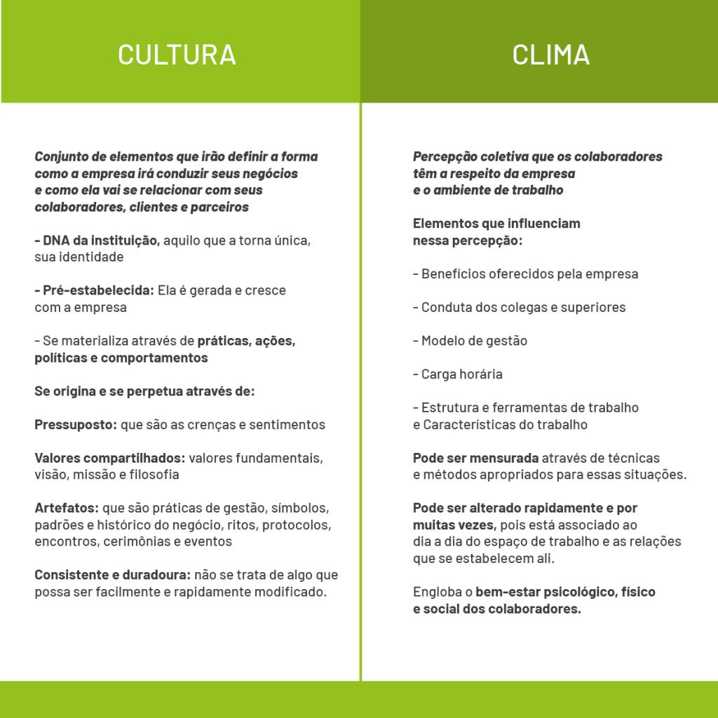 Diferenças entre Cultura e Clima Organizacional